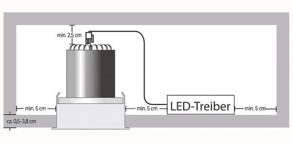 Beim Einbau von LED-Leuchten muss in der Decke genügend Platz sein, schließlich geben Leuchte und Treiber bei längerem Betrieb recht viel Wärme ab.