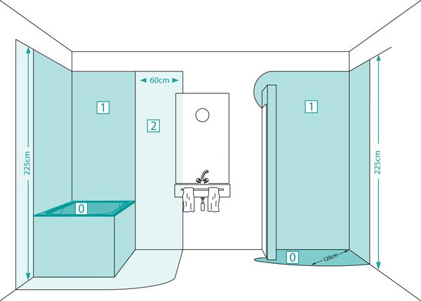 Schutzbereiche im Badezimmer